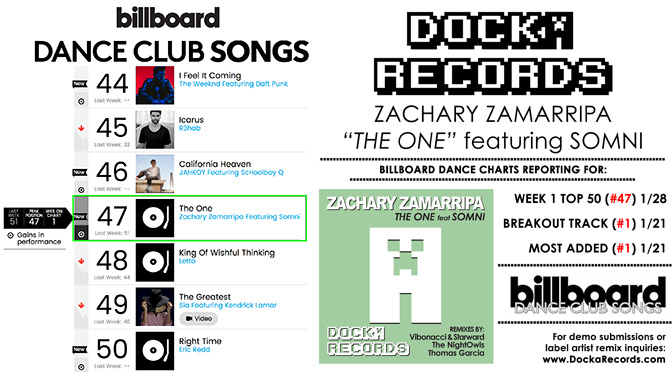 """The One"" by Zachary Zamarripa feat Seth Somni Reaches Top 50 Billboard Dance Charts!"